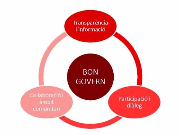 Bon govern