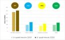 Comparativa de l'increment global de les àrees d'aportació selectiva respecte el contenidor de resta