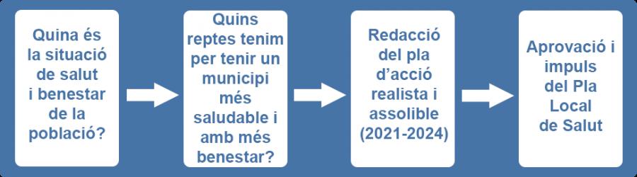 Infografia etapes