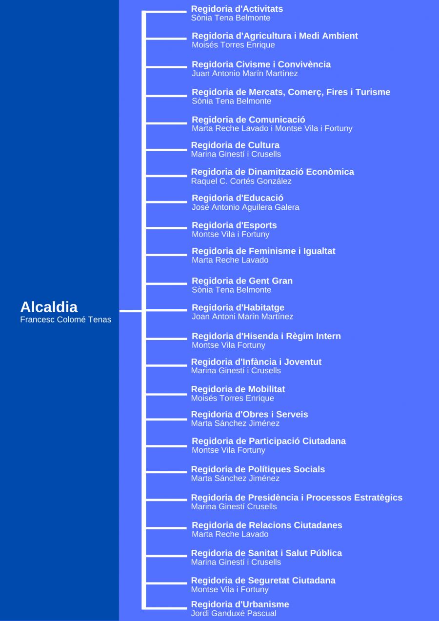 Organització de l'Ajuntament de les Franqueses